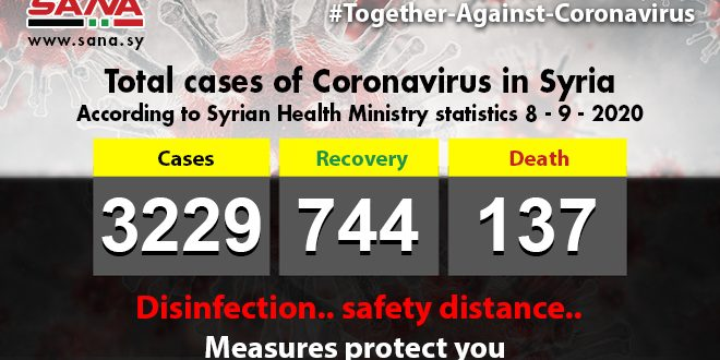 Corona in Syria: 58 new cases ,14 patients recovered ,3 passed away