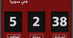 5 إصابات جديدة بكورونا في سوريا لترتفع حصيلة الإصابات إلى 38 حالة