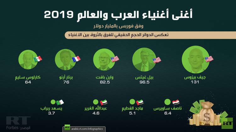 ملياردير مصري يحتل صدارة أثرياء العرب