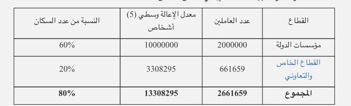 %80 من الشعب السوري تحت خط الفقر.. ودخل شهري 200 ألف لا يرفع الأسرة فوقه