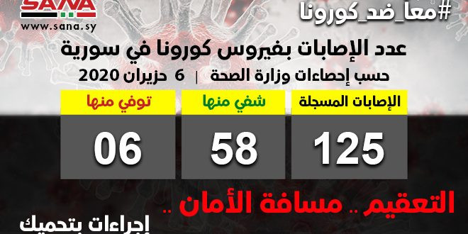 كورونا سوريا.. إصابة جديدة و 5 حالات شفاء
