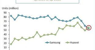 هواوي تتفوق على سامسونج وتصبح أكبر مزود للهواتف الذكية