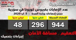 الكورونا يسجل رقماً قياسياً جديداً في سوريا
