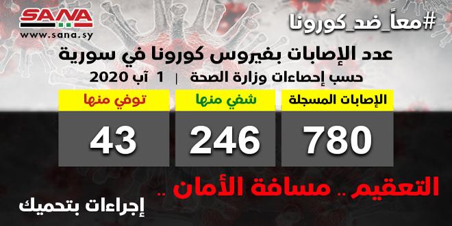 عداد الإصابات بفيروس كورونا يرتفع في سوريا