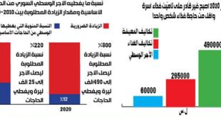 310 آلاف ليرة..الأجر المطلوب في سورية اليوم لتكون الأجور بالقوة الشرائية لعام 2010