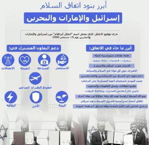 Screenshot 2020 10 19 973 ما سر رقم رحلة الطيران الإسرائيلية إلى البحرين؟1