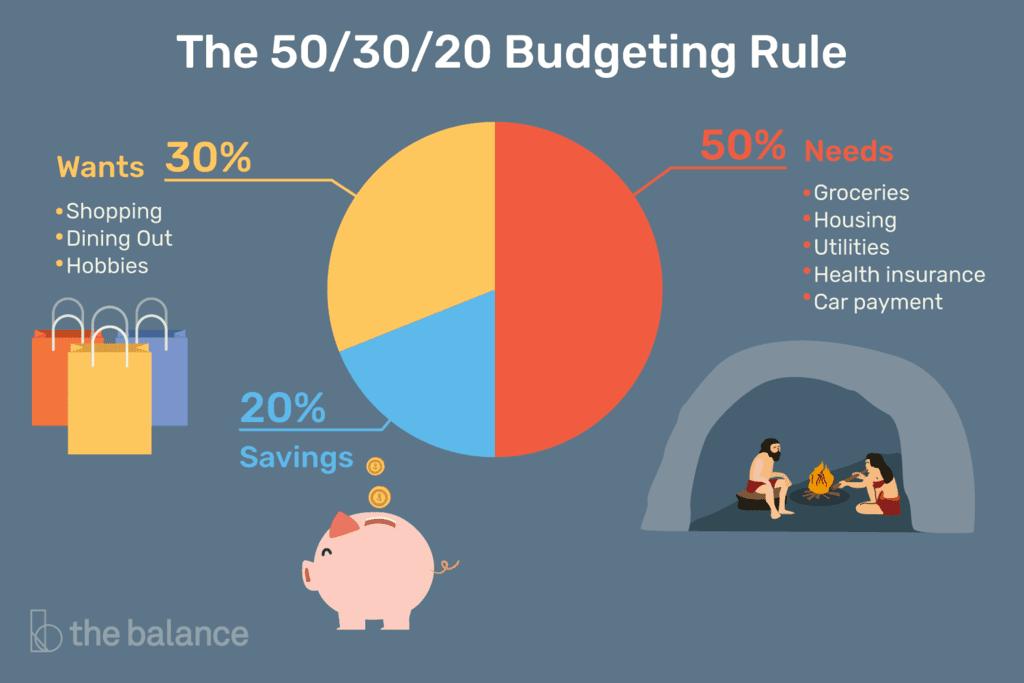 ما هي قاعدة 50/20/30 ؟ وكيف يمكنها تنظيم حياتك؟