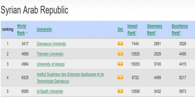 تصنيف جديد يوضح مواقع الجامعات السورية على المستوى العالمي