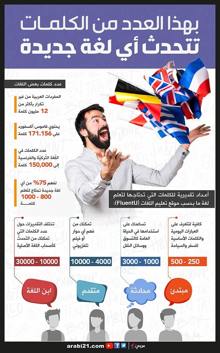 كم عدد الكلمات التي تحتاجها لتتحدث أي لغة؟