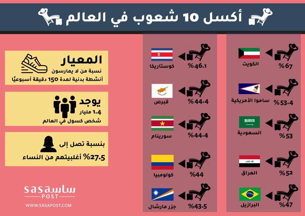 منها 3 شعوب عربية.. أكثر 10 شعوب كسلًا في العالم