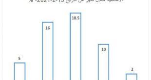 سورية.. ارتفاع أسعار الغذاء بنسبة 10 بالمئة خلال شهر