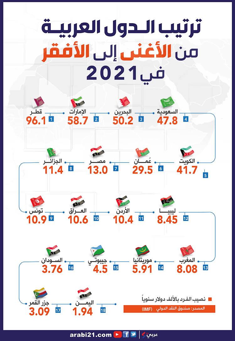 ترتيب الدول العربية من الأغنى للأفقر في 2021.. سوريا خارج القائمة!