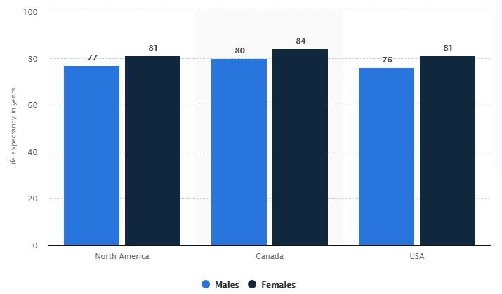 لماذا تعيش النساء أكثر من الرجال