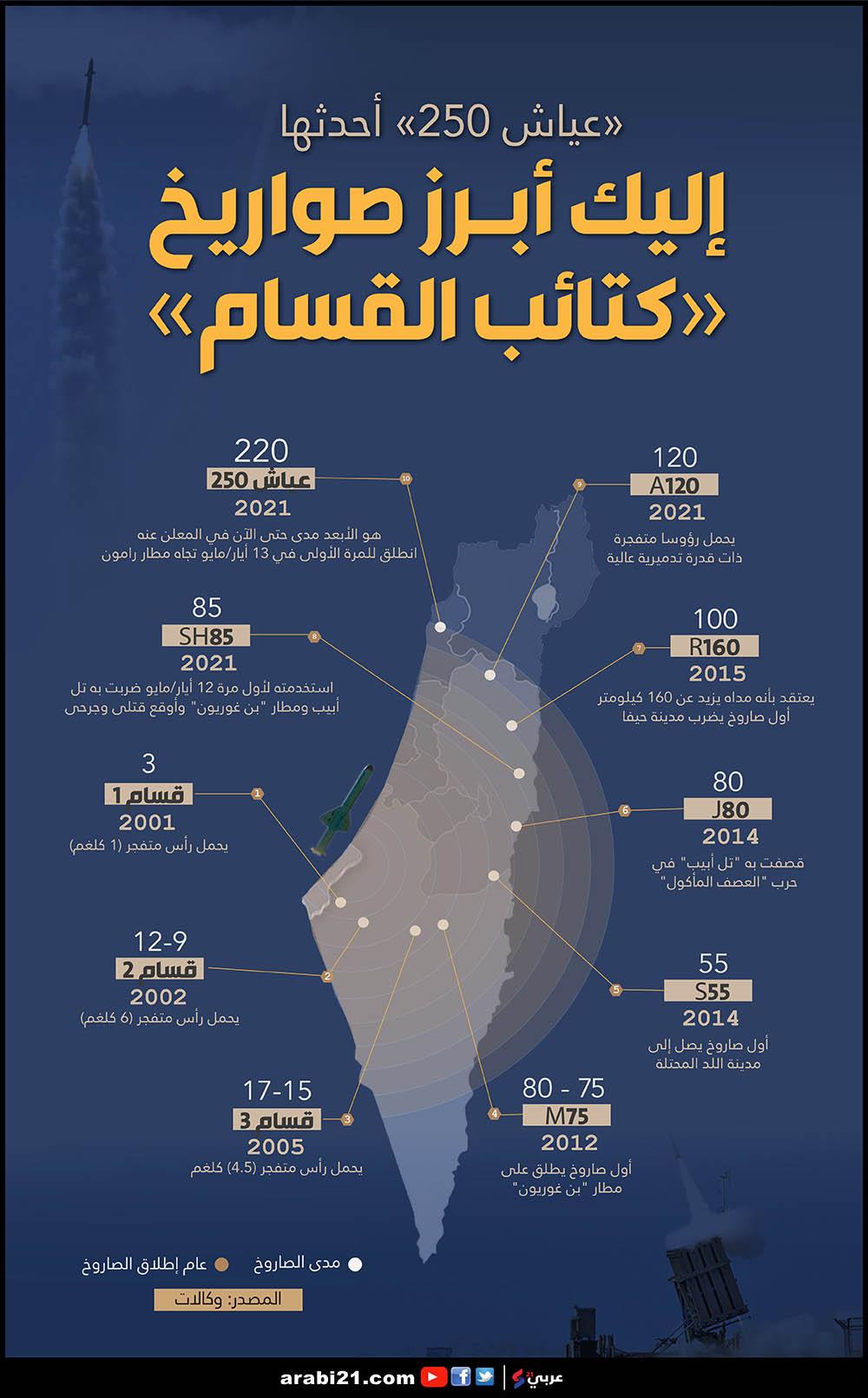 عياش 250.. اليكم أبرز صواريخ القسام