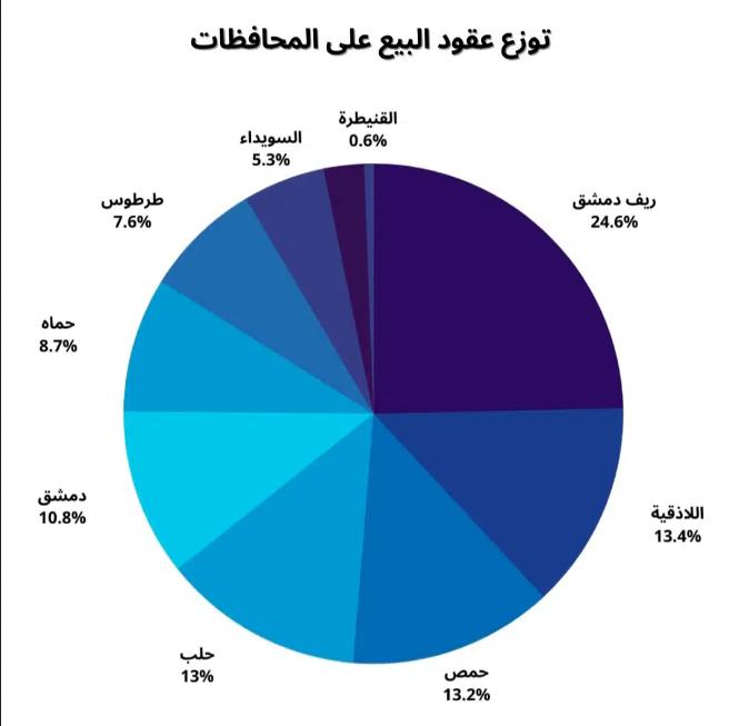 وزارة المالية تصدر بيانات البيوع العقارية